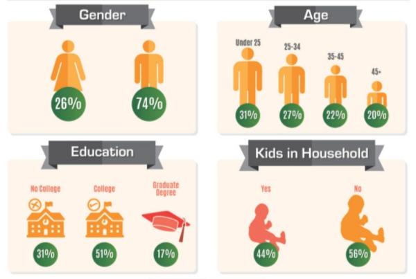 Кикстартер, распределение по полу, возрасту и образованию