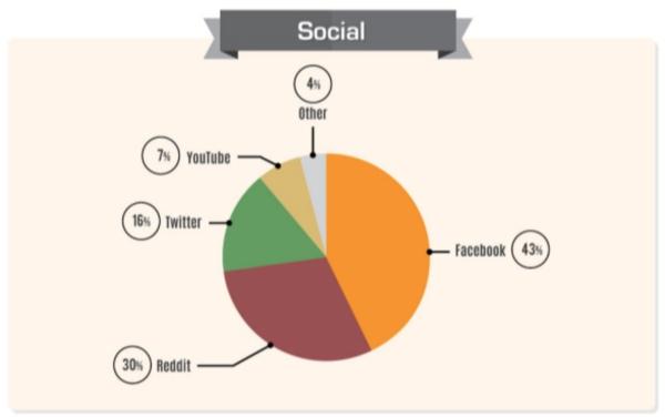 Кикстартер и социальные сети