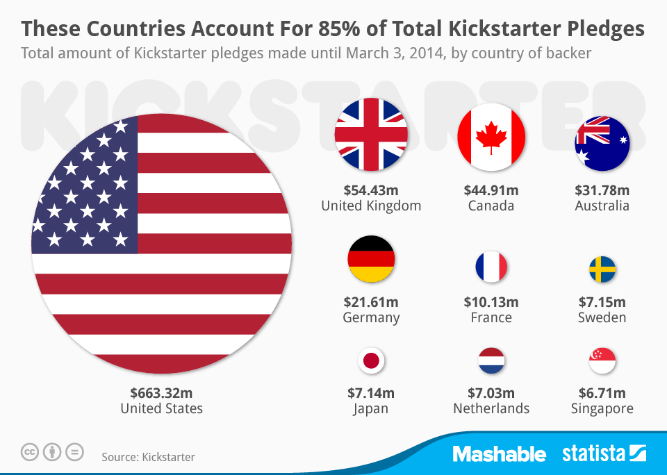 chartoftheday_1962_Kickstarter_pledges_by_country_n