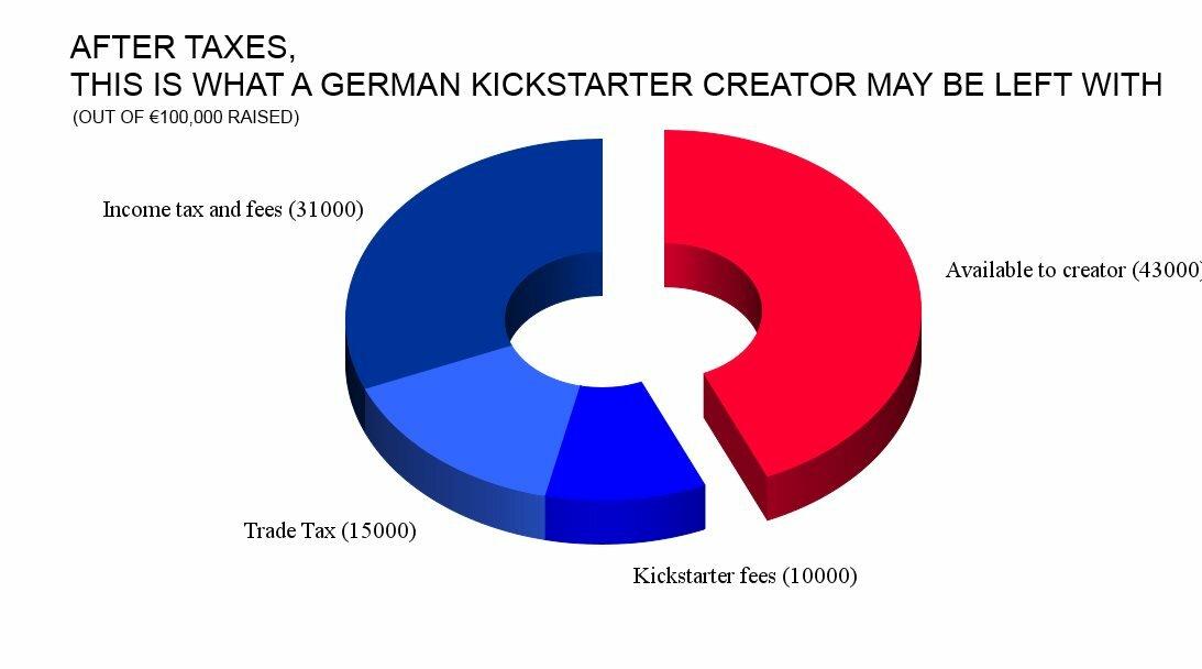 kickstarter-after-taxes