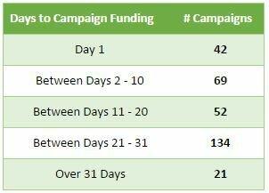 2015_daysfunded2