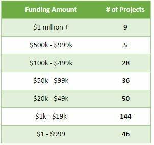 2015_fundingamount2